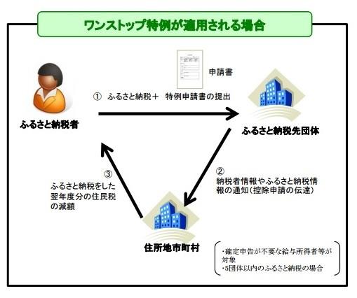 ブログ記事画像_ふるさと納税_ワンストップ特例