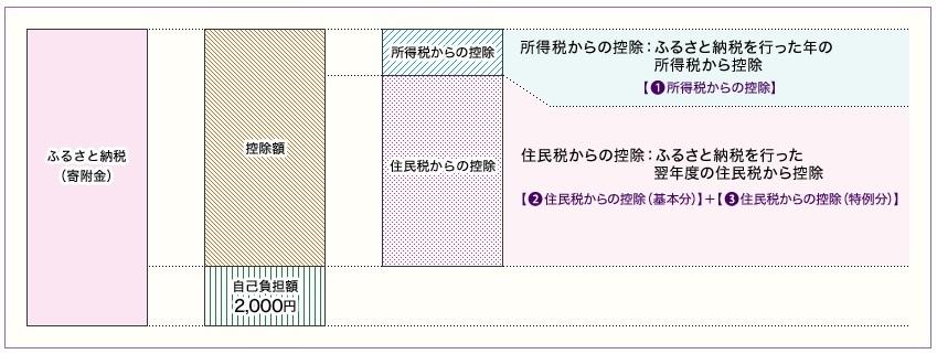 ブログ記事画像_ふるさと納税_控除額の計算