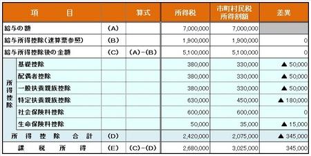 所得税と市町村民税所得割額の差異_一覧表