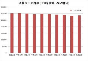 世帯平均月間支出額_棒グラフ