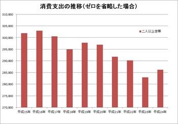 世帯平均月間支出額_棒グラフ_ゼロ省略
